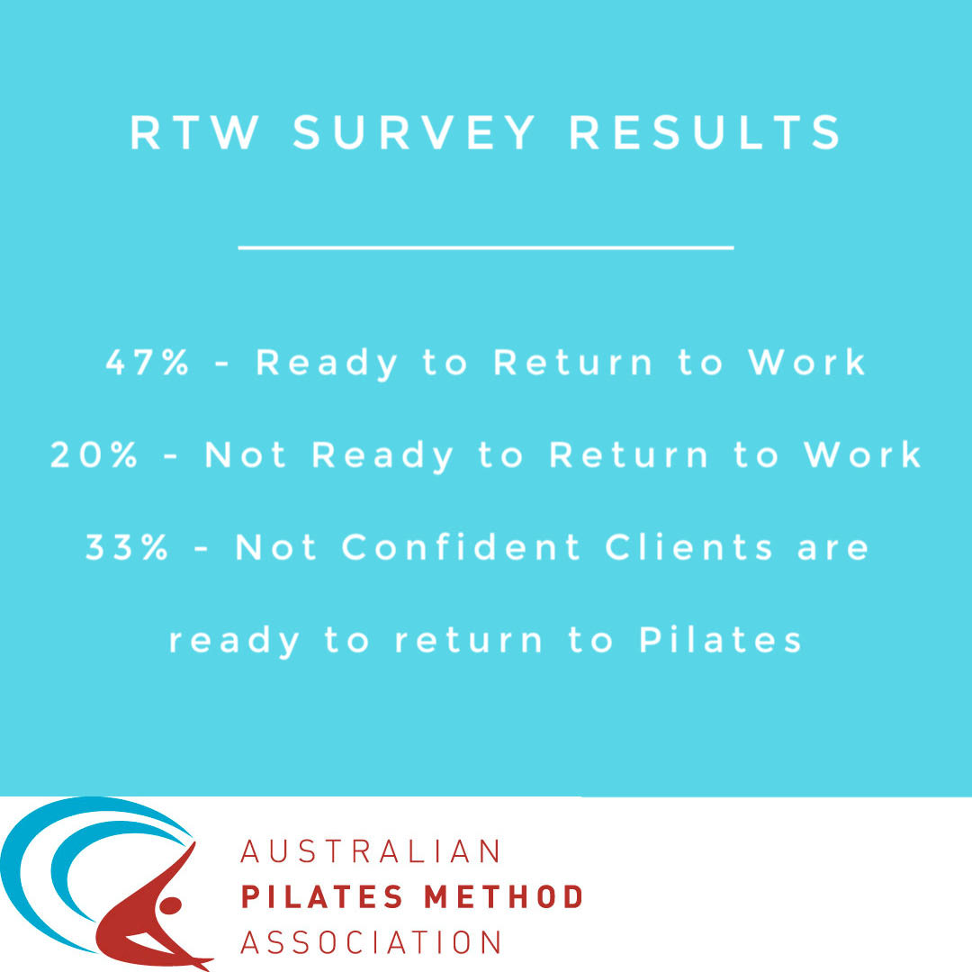 Return to Work Survey Results